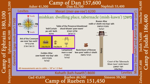 "Camp, Dan, 157600, Asher, 41500, Dan, 62700, Naphtali, 53400, Ephraim, 180100, Manasseh, 32200, Ephraim, 40500, Benjamin, 35400, Gad, 45650, Rueben, 46500, Simeon, 59300, 151450, Judah, 186400, 74600, Zebulun, 57400, Issachar, 54400, Kohath, keh-hawth', 8600, Levites, Merari, mer-aw-ree', 6200, Gereshon, gay-resh-one', 7500, Moses, mo-sheh', Aaron, a-har-one', Court of the Tabernacle, khaw-tsare', mish-kawn', ןכשמה, רצח, 100x50x5, mishkan: dwelling place, tabernacle, mish-kawn', ןכשמ, Brazen Altar, nekh-o'-sheth, miz-bay'-akh, תשחנה, חבזמ, 5x5x3, Basin, laver, Copper, Bronze, kee-yore', nekh-o'-sheth, Table of the Presence, shewbread, shool-khawn', paw-neem', םינפה, ןחלש, 2x1x1.5 , Lampstand, men-o-raw', הרנמה, 1x1x2 , The Holy Place , Most Holy Place, Holy of Holies, Golden Altar, zaw-hawb', miz-bay'-akh, בהזה, חבזמ, 1x1x2 , Veil,Curtain, po-reh'-keth, תכרפ , Ark of the Covenant, aw-rone', ber-eeth', ־תירב, ןורא, 2.5x1.5x1.5, All measurements are in cubits, 18"", 1.5 feet, mythoughts, thoughtsofgod, thoughts of god, David Reese"